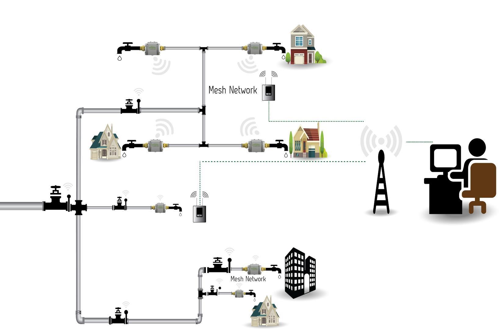 water meter wiring diagram enthusiast wiring diagrams u2022 rh rasalibre co water meter installation diagram water meter wiring diagram